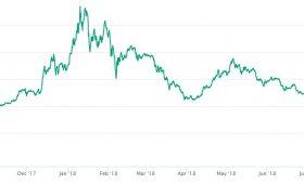 Ethereum Sentuh Harga Terendah dalam 10 Bulan Terakhir